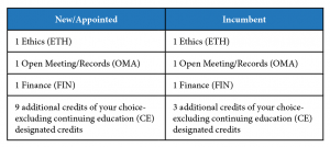 Board Member Credits (part 1)