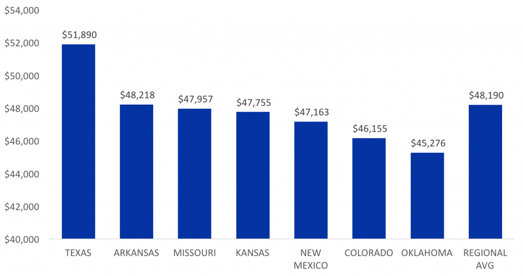Regional Average Teacher Salary