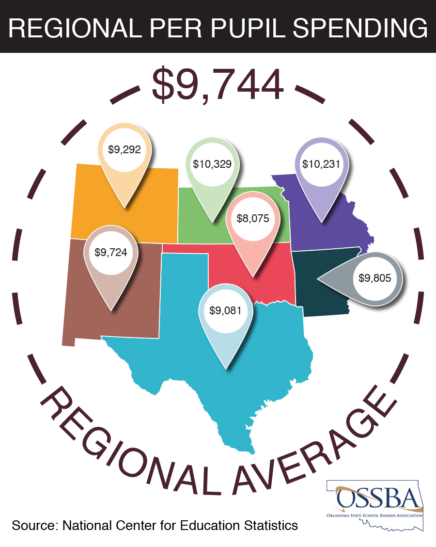 Oklahoma state school boards association new national data show oklahoma falling further behind in education investment xflitez Gallery