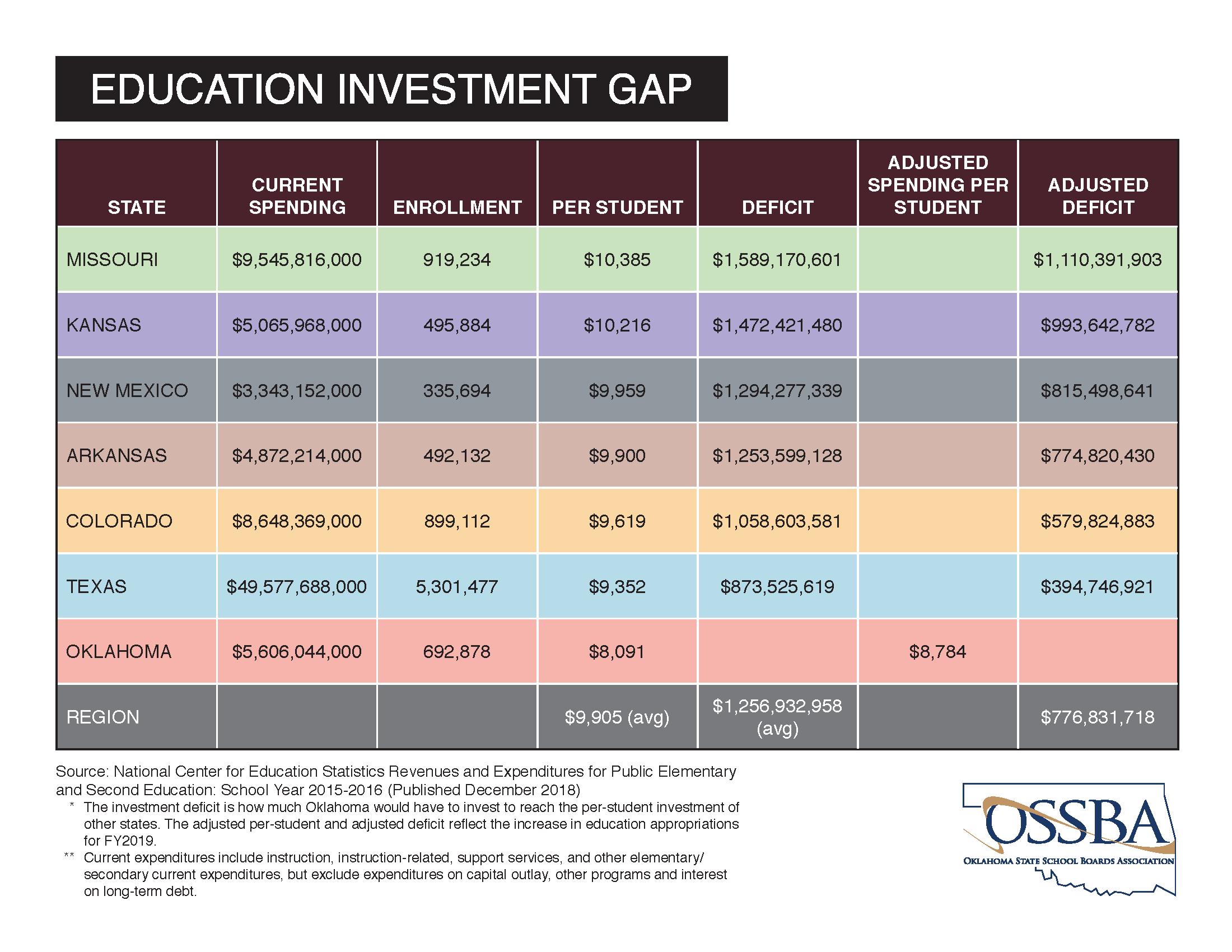 Oklahoma Education Facts