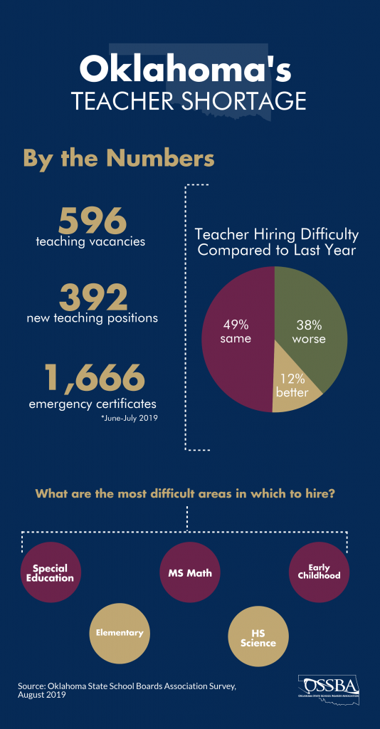 Teacher Shortage Survey Graphic 2019